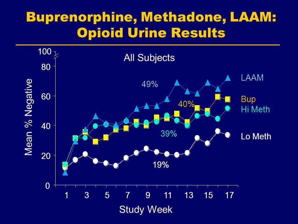 Buprenorphine, Methadone, LAAM: Opioid Urine Results Mean % Negative Study Week All Subjects Lo Meth Bup Hi Meth LAAM 1357911131517 0 20 40 60 80 100 19% 40% 39% 49%