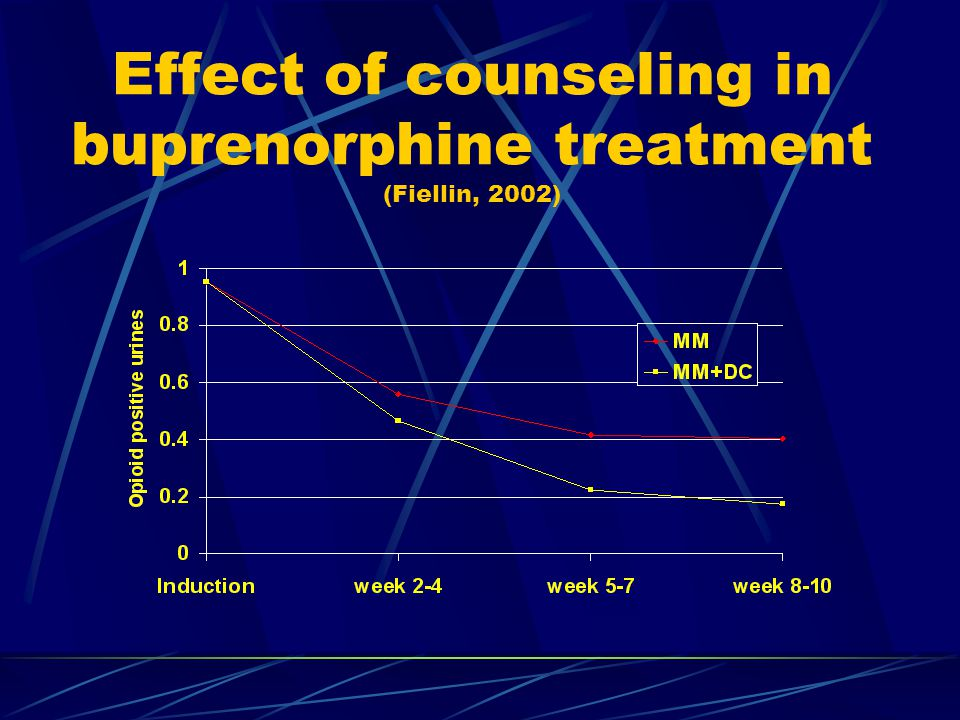 Effect of counseling in buprenorphine treatment (Fiellin, 2002)