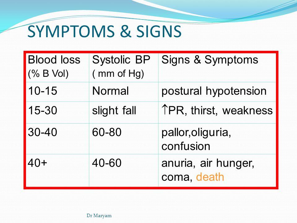 SYMPTOMS & SIGNS Blood loss (% B Vol) Systolic BP ( mm of Hg) Signs & Symptoms 10-15Normalpostural hypotension 15-30slight fall  PR, thirst, weakness