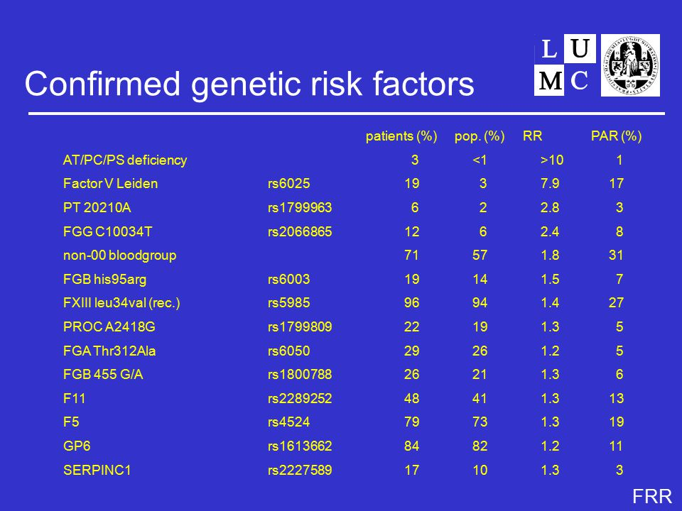 FRR Confirmed genetic risk factors patients (%)pop.