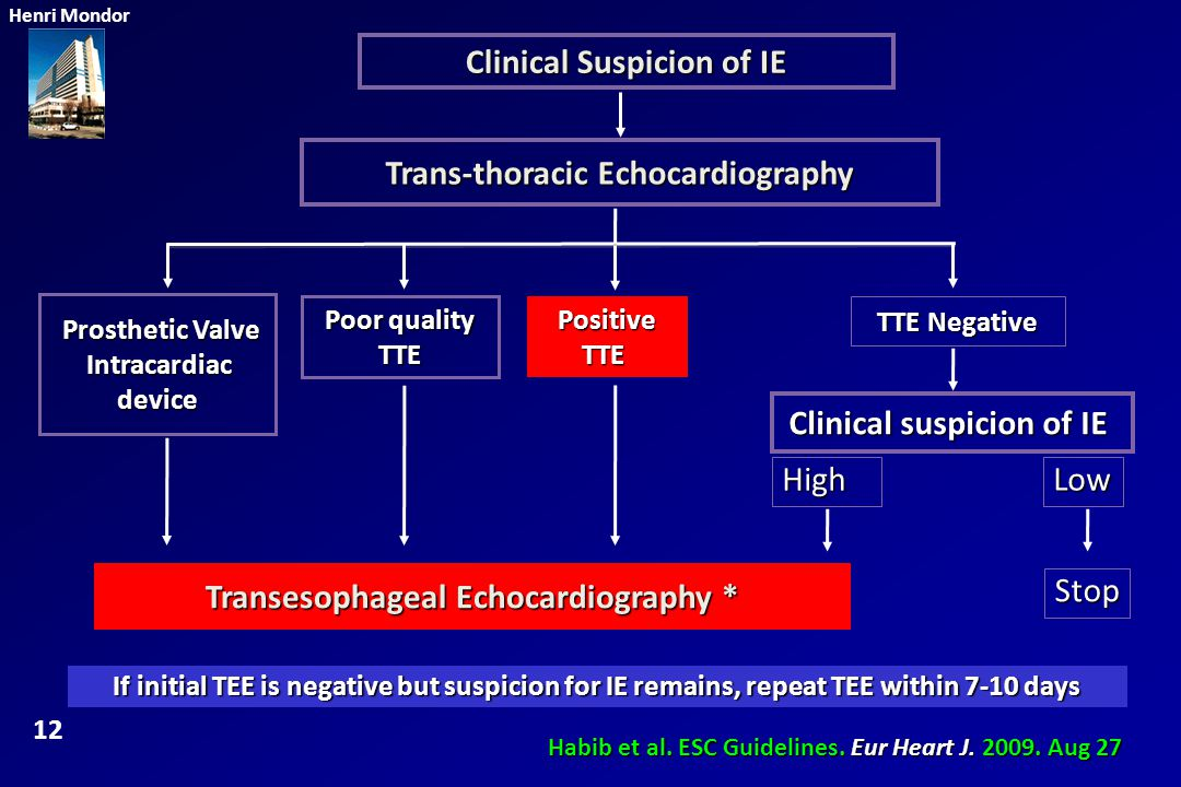 Clinical Suspicion of IE Trans-thoracic Echocardiography Prosthetic Valve Prosthetic Valve Intracardiac Intracardiacdevice Positive TTE Poor quality T