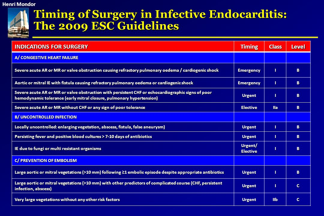 Henri Mondor Timing of Surgery in Infective Endocarditis: The 2009 ESC Guidelines INDICATIONS FOR SURGERY TimingClassLevel A/ CONGESTIVE HEART FAILURE
