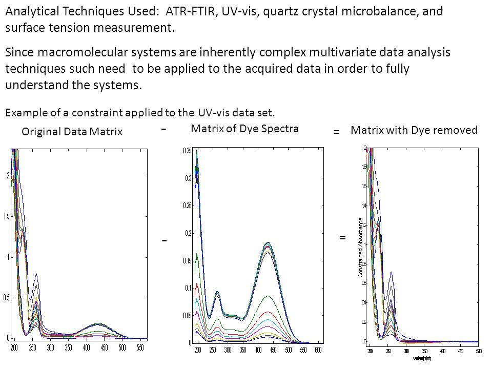 Analytical Techniques Used: ATR-FTIR, UV-vis, quartz crystal microbalance, and surface tension measurement. Original Data Matrix - Matrix of Dye Spect