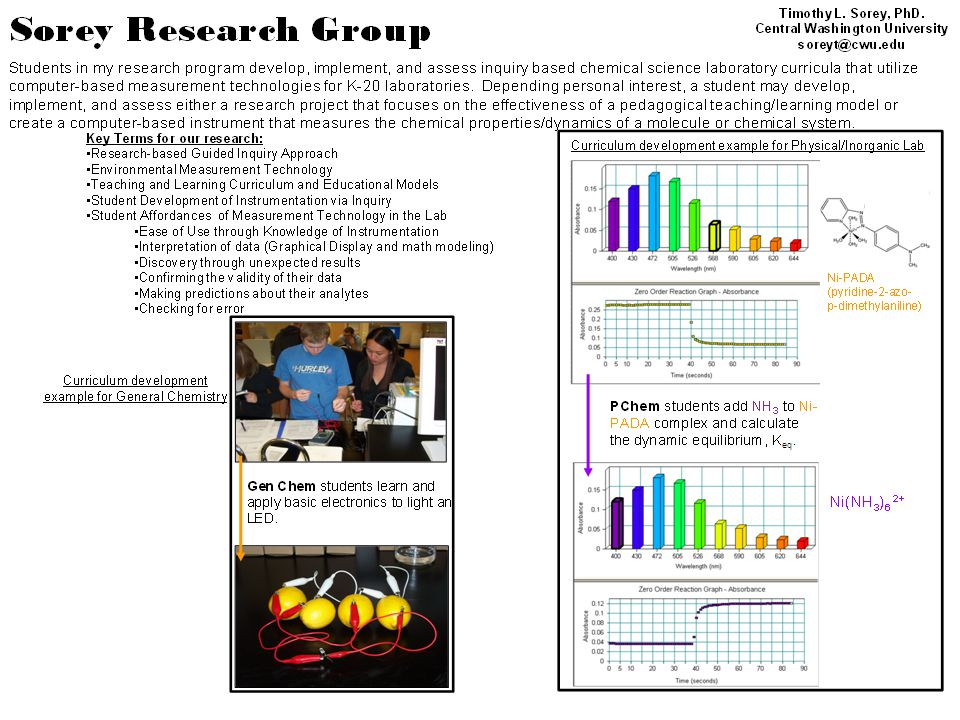 Research student example of development and test of computer-based instrument 1) Schematics of comparison polarimeter 2) Build and test of instrument for change in phase (Φ) between the standard and sample polarimeter cells Sorey Research Group – (continued) Delta Phi (ΔΦ) Concentration (g/10mL) -0.02110.00 0.1170.50 0.2851.00 0.3671.50 0.5552.00 3) Calibration and validation with D-Fructose 0.00g/10mL D-Fructose 2.00g/100mL D-Fructose Timothy L.