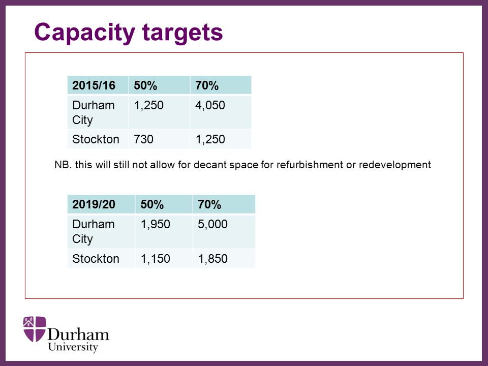 ∂ Capacity targets NB. this will still not allow for decant space for refurbishment or redevelopment 2015/1650%70% Durham City 1,2504,050 Stockton7301