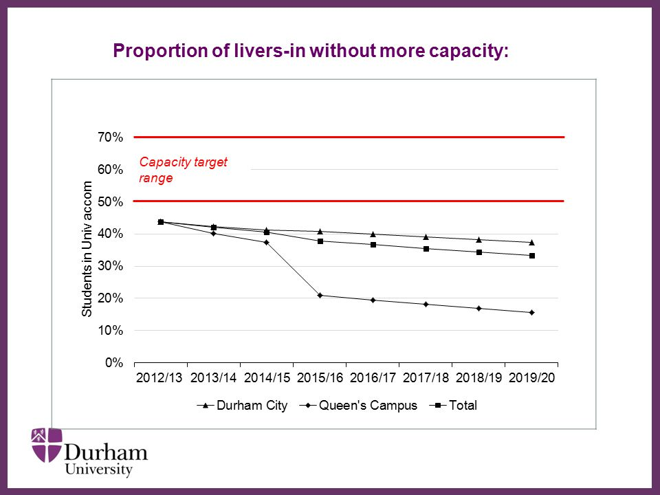 ∂ Proportion of livers-in without more capacity: Capacity target range