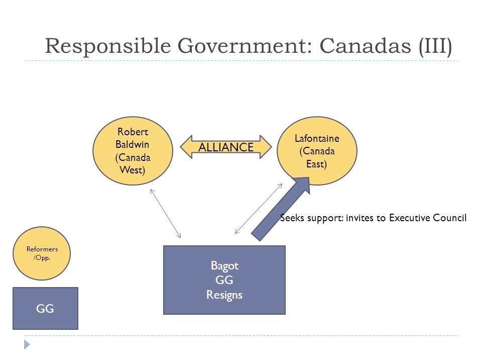 Responsible Government: Canadas (III) GG Reformers /Opp.
