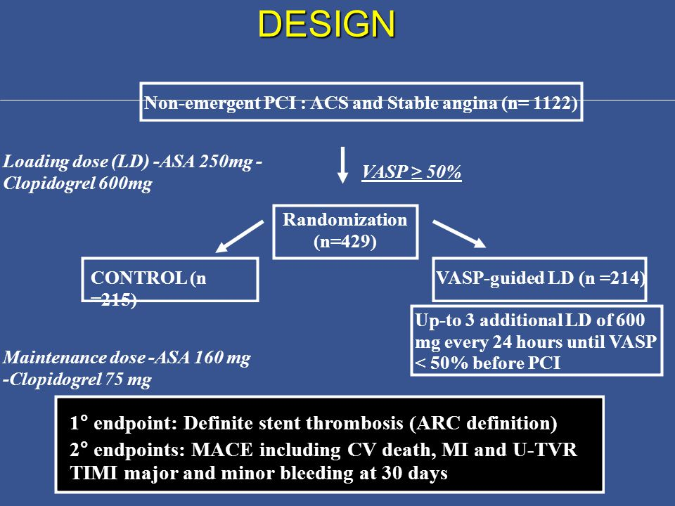 DESIGN Non-emergent PCI : ACS and Stable angina (n= 1122) Loading dose (LD) -ASA 250mg - Clopidogrel 600mg VASP ≥ 50% Randomization (n=429) CONTROL (n =215) VASP-guided LD (n =214) Up-to 3 additional LD of 600 mg every 24 hours until VASP < 50% before PCI Maintenance dose -ASA 160 mg -Clopidogrel 75 mg 1° endpoint: Definite stent thrombosis (ARC definition) 2° endpoints: MACE including CV death, MI and U-TVR TIMI major and minor bleeding at 30 days