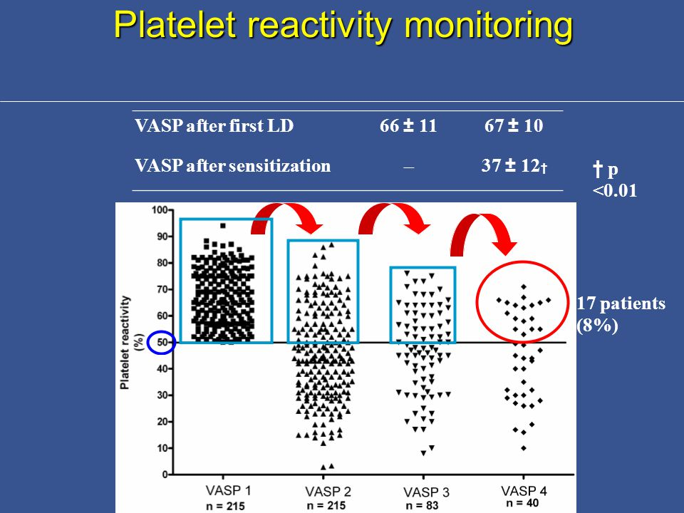 Platelet reactivity monitoring VASP after first LD66 ± 1167 ± 10 VASP after sensitization  37 ± 12 † 17 patients (8%) † p <0.01
