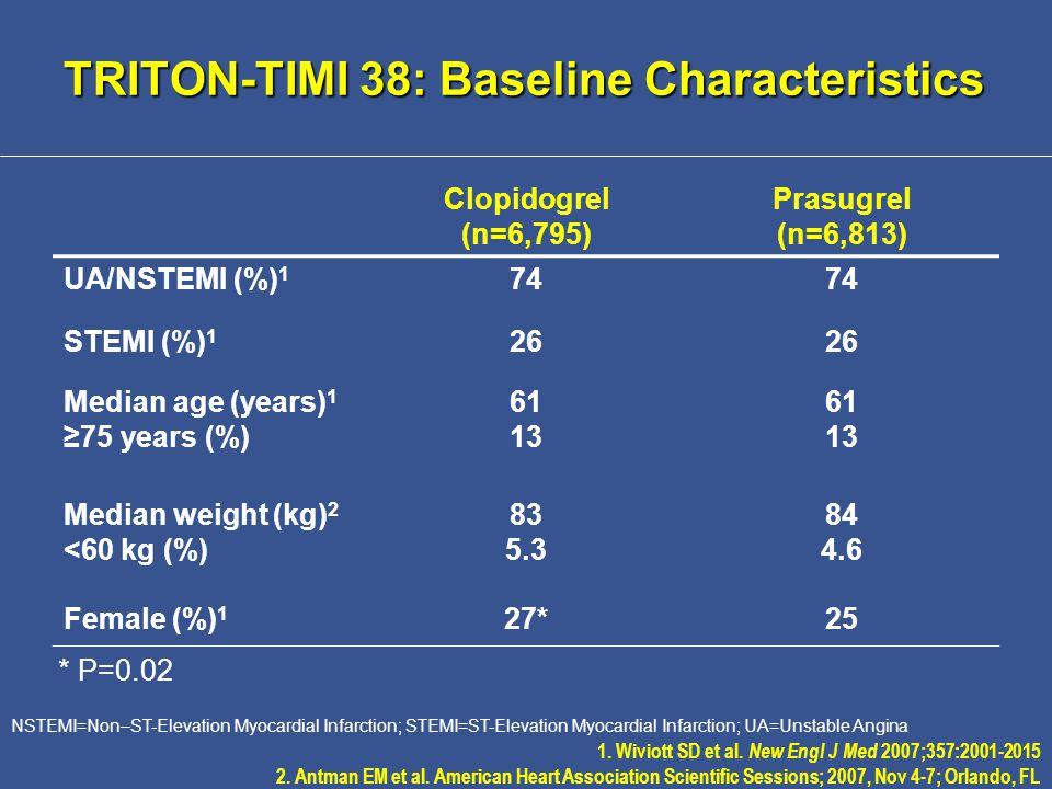 TRITON-TIMI 38: Baseline Characteristics Clopidogrel (n=6,795) Prasugrel (n=6,813) UA/NSTEMI (%) 1 74 STEMI (%) 1 26 Median age (years) 1 ≥75 years (%) 61 13 61 13 Median weight (kg) 2 <60 kg (%) 83 5.3 84 4.6 Female (%) 1 27*25 NSTEMI=Non–ST-Elevation Myocardial Infarction; STEMI=ST-Elevation Myocardial Infarction; UA=Unstable Angina 1.