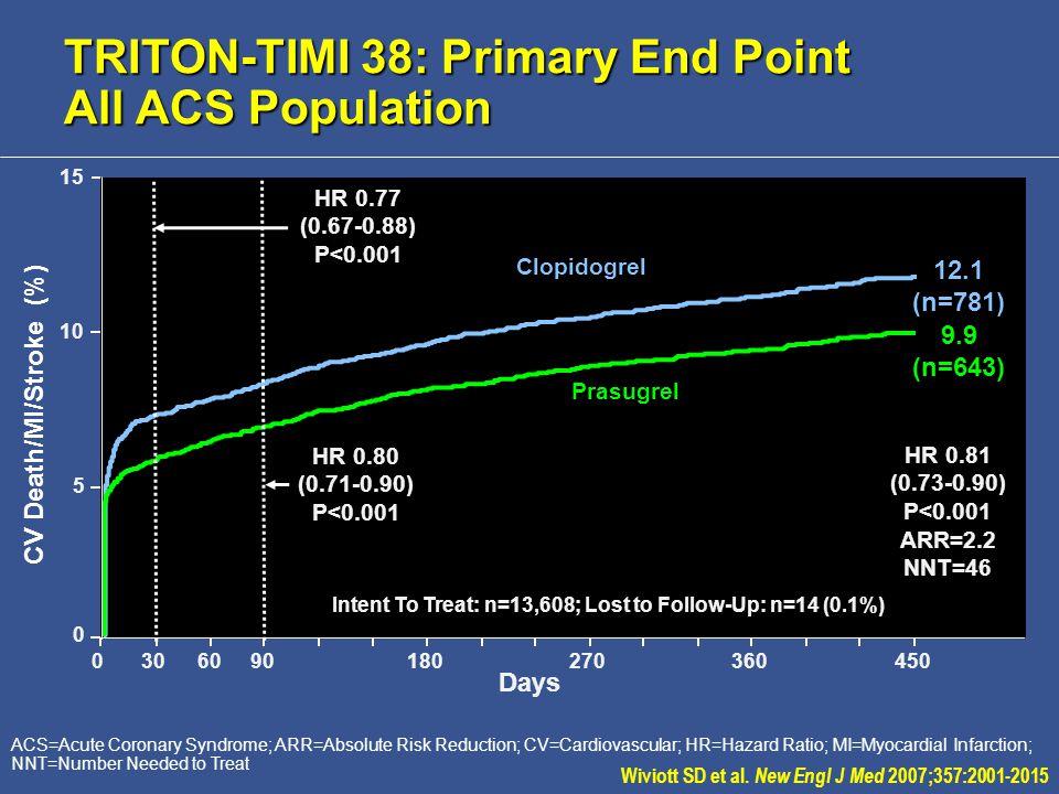 ACS=Acute Coronary Syndrome; ARR=Absolute Risk Reduction; CV=Cardiovascular; HR=Hazard Ratio; MI=Myocardial Infarction; NNT=Number Needed to Treat 10 15 Days 0 5 0306090180270360450 Prasugrel Clopidogrel Intent To Treat: n=13,608; Lost to Follow-Up: n=14 (0.1%) HR 0.81 (0.73-0.90) P<0.001 ARR=2.2 NNT=46 12.1 (n=781) 9.9 (n=643) HR 0.77 (0.67-0.88) P<0.001 HR 0.80 (0.71-0.90) P<0.001 CV Death/MI/Stroke (%) Wiviott SD et al.