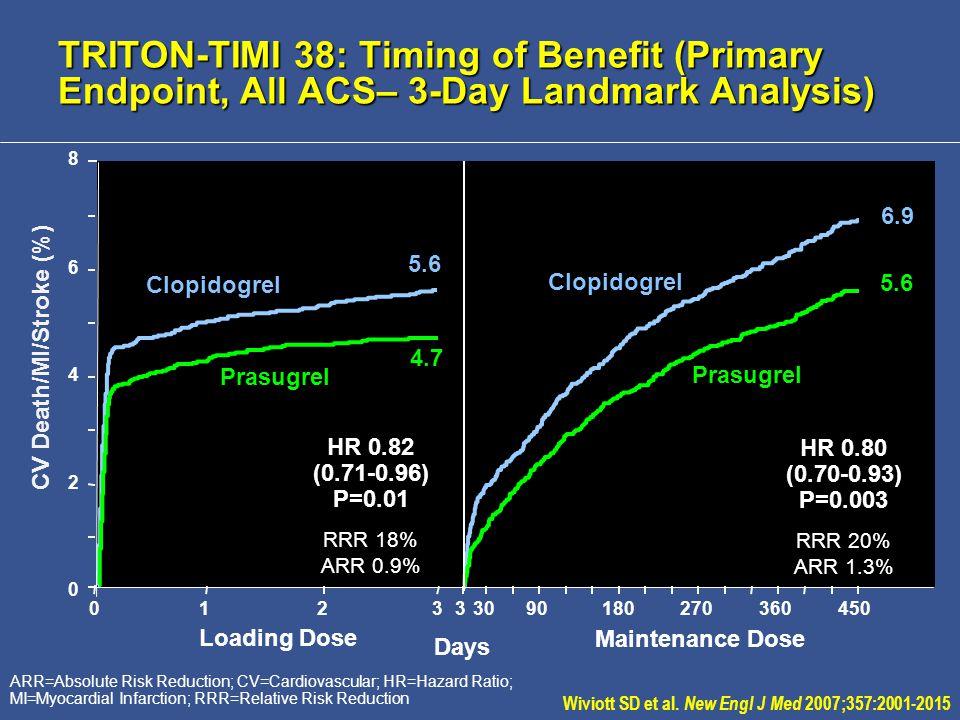 ARR=Absolute Risk Reduction; CV=Cardiovascular; HR=Hazard Ratio; MI=Myocardial Infarction; RRR=Relative Risk Reduction Days CV Death/MI/Stroke (%) Loading Dose Maintenance Dose 012333090180270360450 HR 0.82 (0.71-0.96) P=0.01 RRR 18% ARR 0.9% 5.6 4.7 HR 0.80 (0.70-0.93) P=0.003 RRR 20% ARR 1.3% 6.9 5.6 Clopidogrel Prasugrel 0 2 4 6 8 Wiviott SD et al.