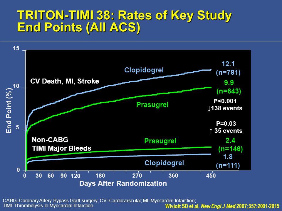 CABG=Coronary Artery Bypass Graft surgery; CV=Cardiovascular; MI=Myocardial Infarction; TIMI=Thrombolysis In Myocardial Infarction Prasugrel Clopidogrel TRITON-TIMI 38: Rates of Key Study End Points (All ACS) Wiviott SD et al.