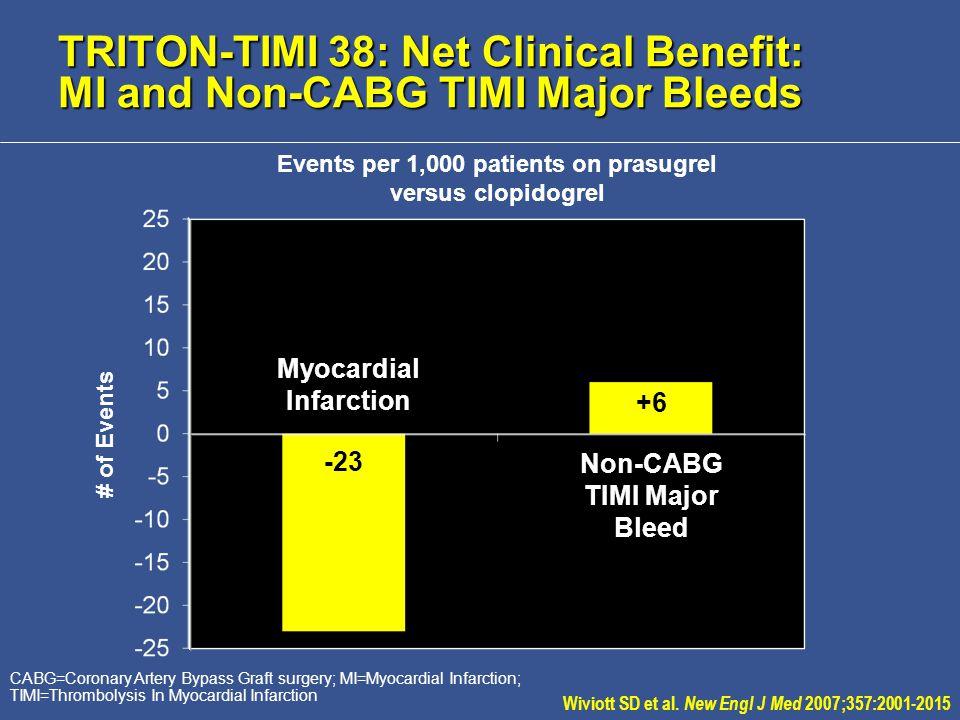 TRITON-TIMI 38: Net Clinical Benefit: MI and Non-CABG TIMI Major Bleeds Myocardial Infarction Non-CABG TIMI Major Bleed Events per 1,000 patients on prasugrel versus clopidogrel CABG=Coronary Artery Bypass Graft surgery; MI=Myocardial Infarction; TIMI=Thrombolysis In Myocardial Infarction +6 -23 # of Events Wiviott SD et al.