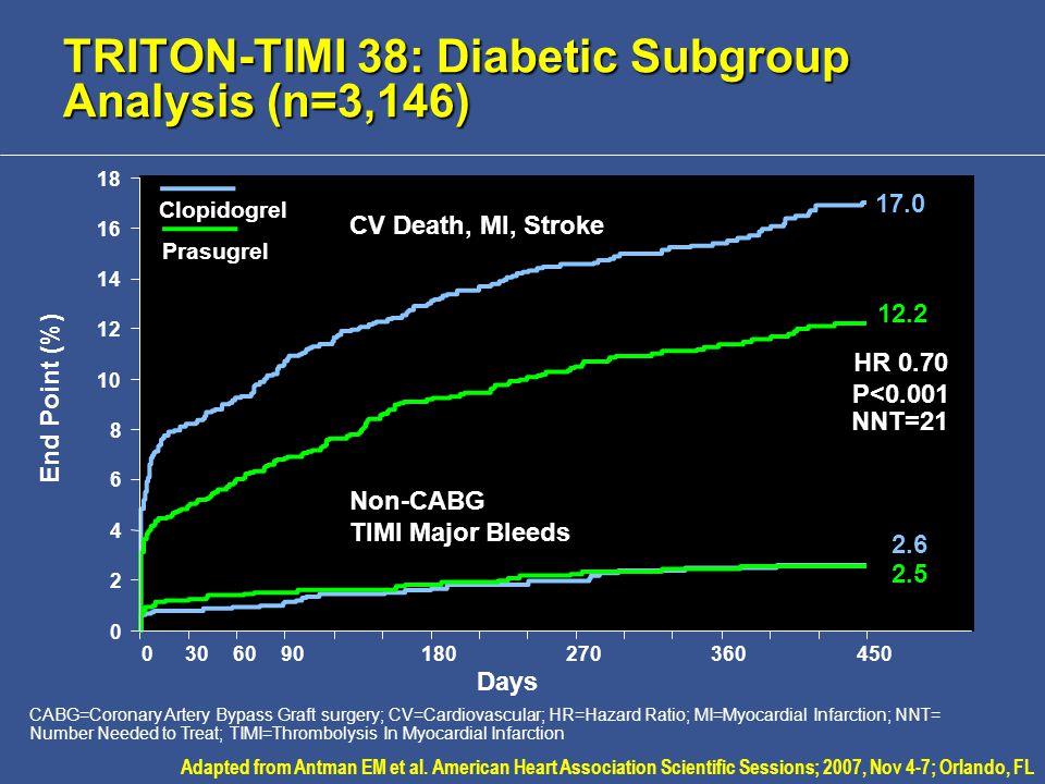 TRITON-TIMI 38: Diabetic Subgroup Analysis (n=3,146) CABG=Coronary Artery Bypass Graft surgery; CV=Cardiovascular; HR=Hazard Ratio; MI=Myocardial Infarction; NNT= Number Needed to Treat; TIMI=Thrombolysis In Myocardial Infarction Adapted from Antman EM et al.