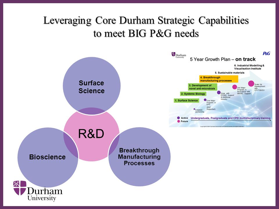 ∂ Leveraging Core Durham Strategic Capabilities to meet BIG P&G needs R&D Surface Science Breakthrough Manufacturing Processes Bioscience