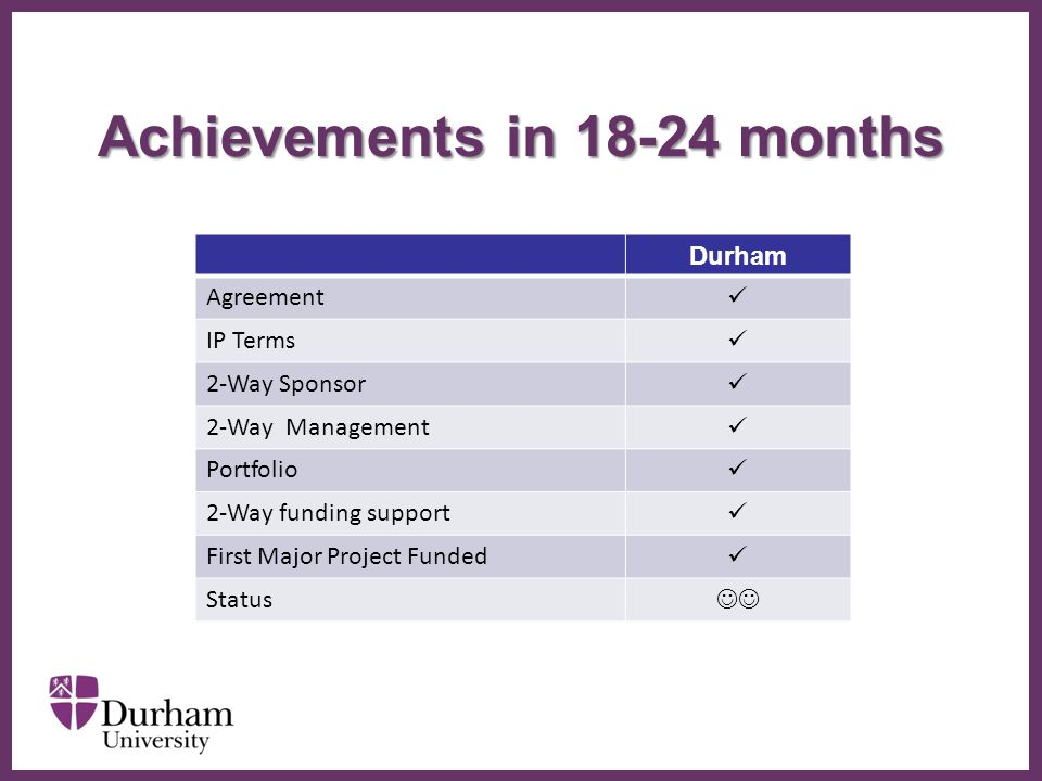 ∂ Achievements in 18-24 months Durham Agreement IP Terms 2-Way Sponsor 2-Way Management Portfolio 2-Way funding support First Major Project Funded Status