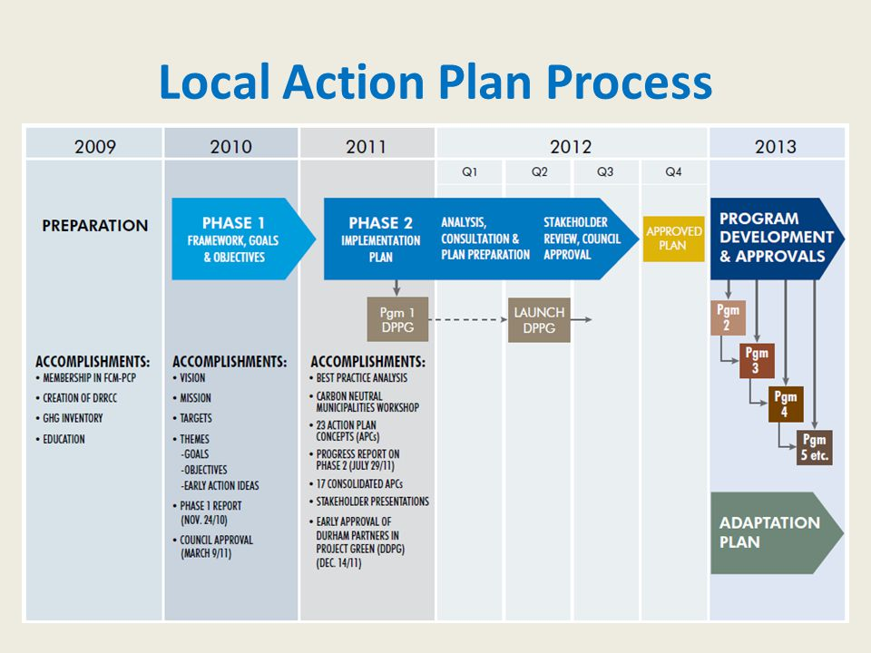 Community plan in a 2-tier regional municipality Compressed schedule (1 year) Started with Climate Projections (SENES study) Then engaged stakeholders using projections Create Expert Task Forces among stakeholders Ask stakeholders to identify the implications and possible responses Integrate Task Force streams in a Design Charette Take a plan to this Council Watch this space.
