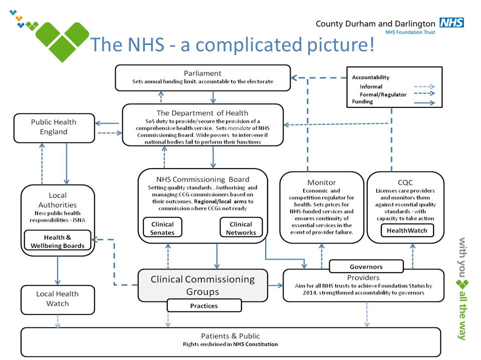 www.cddft.nhs.uk The NHS - a complicated picture!