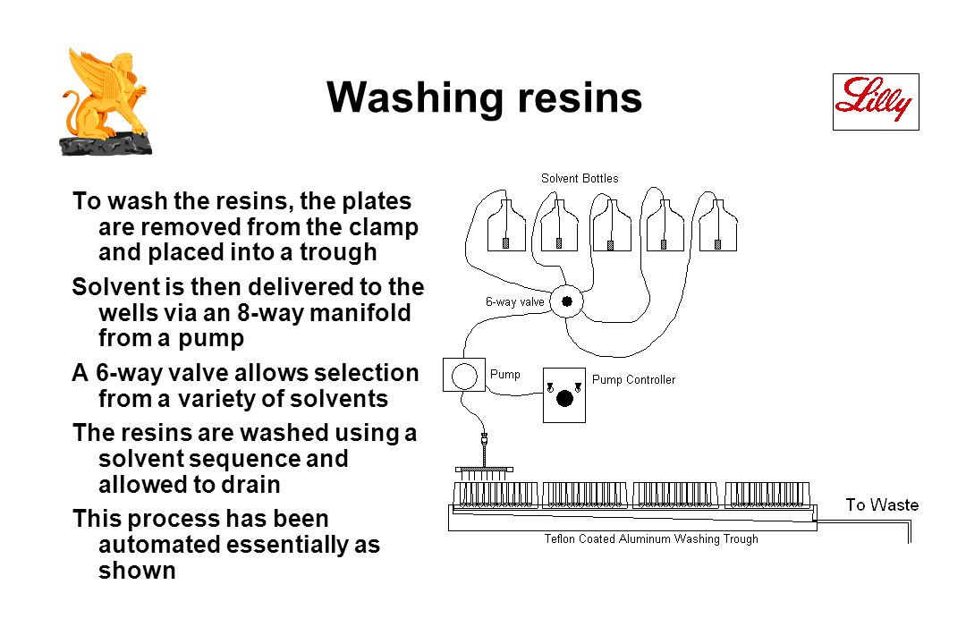Washing resins To wash the resins, the plates are removed from the clamp and placed into a trough Solvent is then delivered to the wells via an 8-way manifold from a pump A 6-way valve allows selection from a variety of solvents The resins are washed using a solvent sequence and allowed to drain This process has been automated essentially as shown