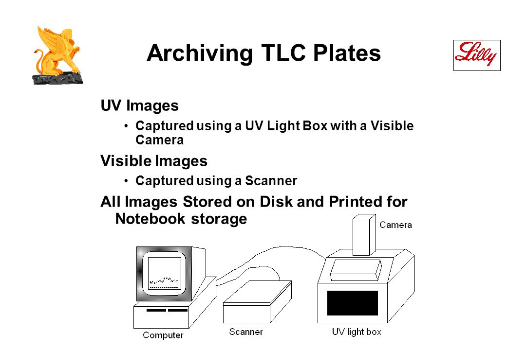 Archiving TLC Plates UV Images Captured using a UV Light Box with a Visible Camera Visible Images Captured using a Scanner All Images Stored on Disk and Printed for Notebook storage