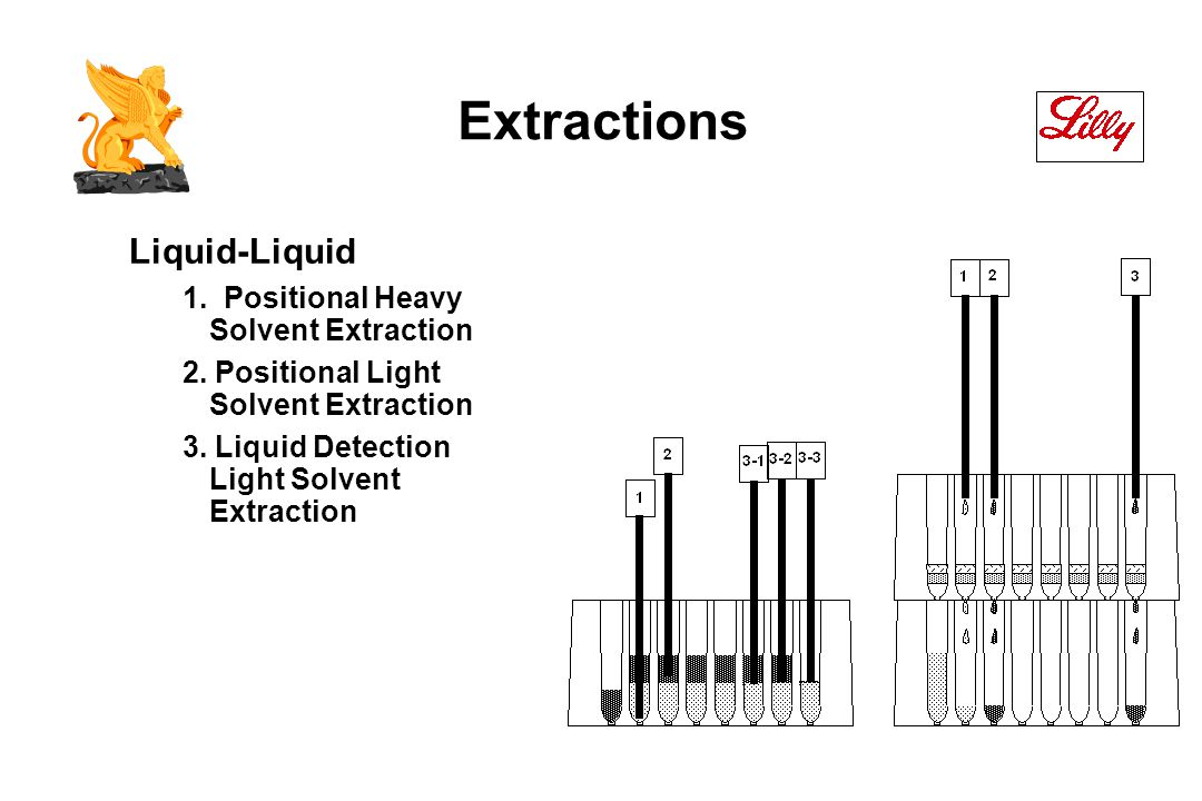 Extractions Liquid-Liquid 1. Positional Heavy Solvent Extraction 2.