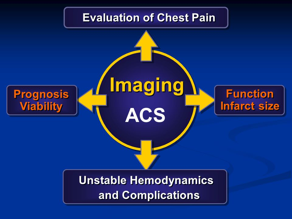 CP1210291-8 Imaging Evaluation of Chest Pain Unstable Hemodynamics and Complications Unstable Hemodynamics and Complications Prognosis Viability Progn