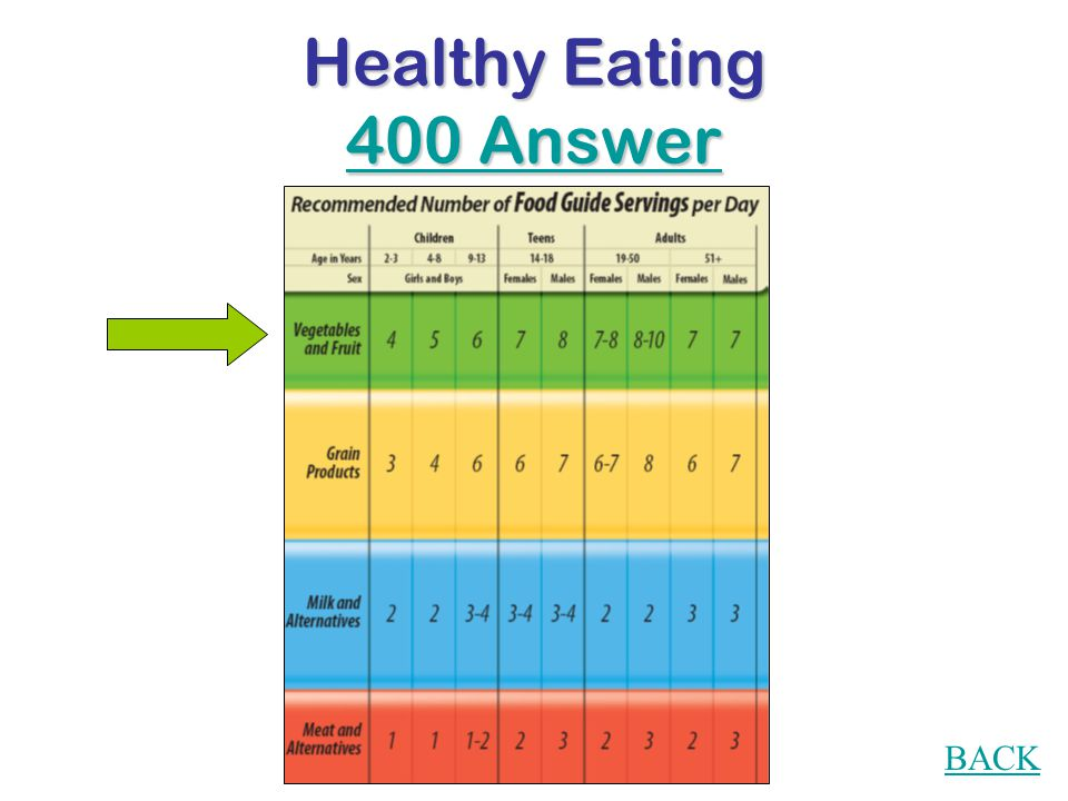 Healthy Eating 400 Question What is Canada's Food Guide recommended number of servings of fruit and vegetables for your age?
