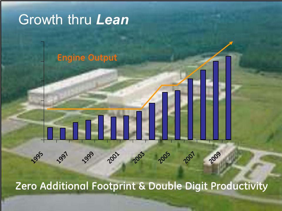 Engine Output 19951997 1999 2001 2003 2005 2007 2009 Growth thru Lean Zero Additional Footprint & Double Digit Productivity