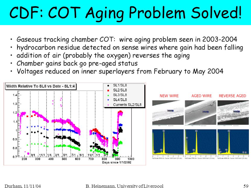 Durham, 11/11/04B. Heinemann, University of Liverpool59 CDF: COT Aging Problem Solved!