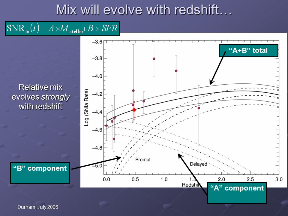Durham, July 2006 Mix will evolve with redshift… Relative mix evolves strongly with redshift B component A component A+B total