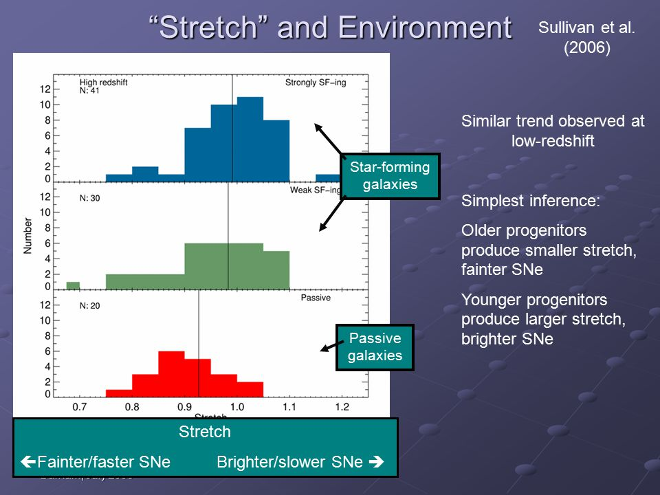 Durham, July 2006 Stretch and Environment Stretch  Fainter/faster SNe Brighter/slower SNe  Sullivan et al.