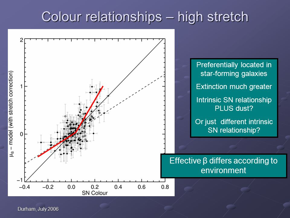 Durham, July 2006 Colour relationships – high stretch Effective β differs according to environment Preferentially located in star-forming galaxies Extinction much greater Intrinsic SN relationship PLUS dust.