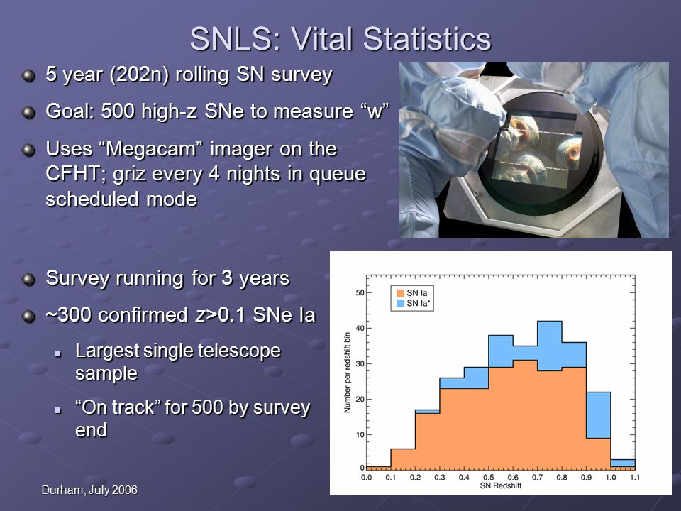 Durham, July 2006 SNLS: Vital Statistics 5 year (202n) rolling SN survey Goal: 500 high-z SNe to measure w Uses Megacam imager on the CFHT; griz every 4 nights in queue scheduled mode Survey running for 3 years ~300 confirmed z>0.1 SNe Ia Largest single telescope sample Largest single telescope sample On track for 500 by survey end On track for 500 by survey end