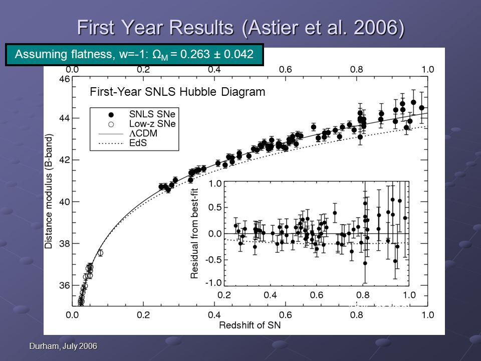 Durham, July 2006 First-Year SNLS Hubble Diagram First Year Results (Astier et al.