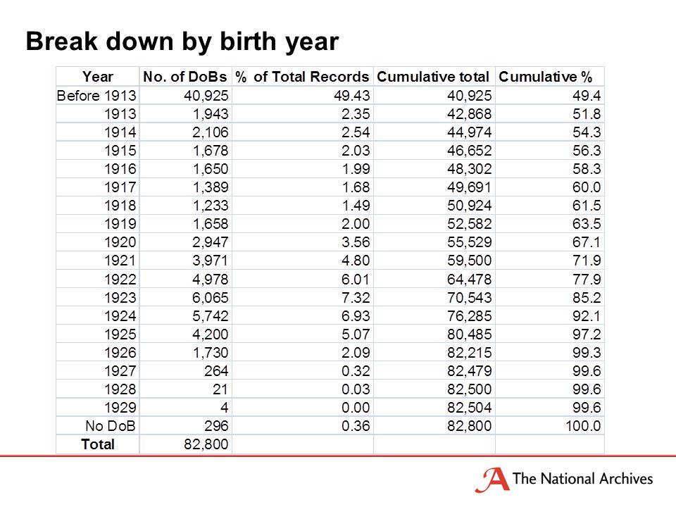 Break down by birth year