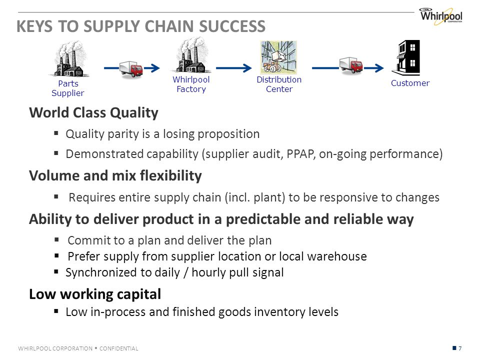 WHIRLPOOL CORPORATION  CONFIDENTIAL KEYS TO SUPPLY CHAIN SUCCESS 7 World Class Quality  Quality parity is a losing proposition  Demonstrated capability (supplier audit, PPAP, on-going performance) Volume and mix flexibility  Requires entire supply chain (incl.