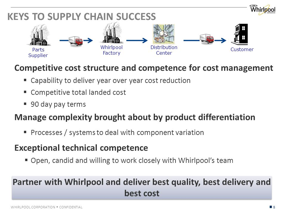 WHIRLPOOL CORPORATION  CONFIDENTIAL KEYS TO SUPPLY CHAIN SUCCESS Competitive cost structure and competence for cost management  Capability to deliver year over year cost reduction  Competitive total landed cost  90 day pay terms Manage complexity brought about by product differentiation  Processes / systems to deal with component variation Exceptional technical competence  Open, candid and willing to work closely with Whirlpool's team 8 Partner with Whirlpool and deliver best quality, best delivery and best cost Whirlpool Factory Customer Parts Supplier Distribution Center
