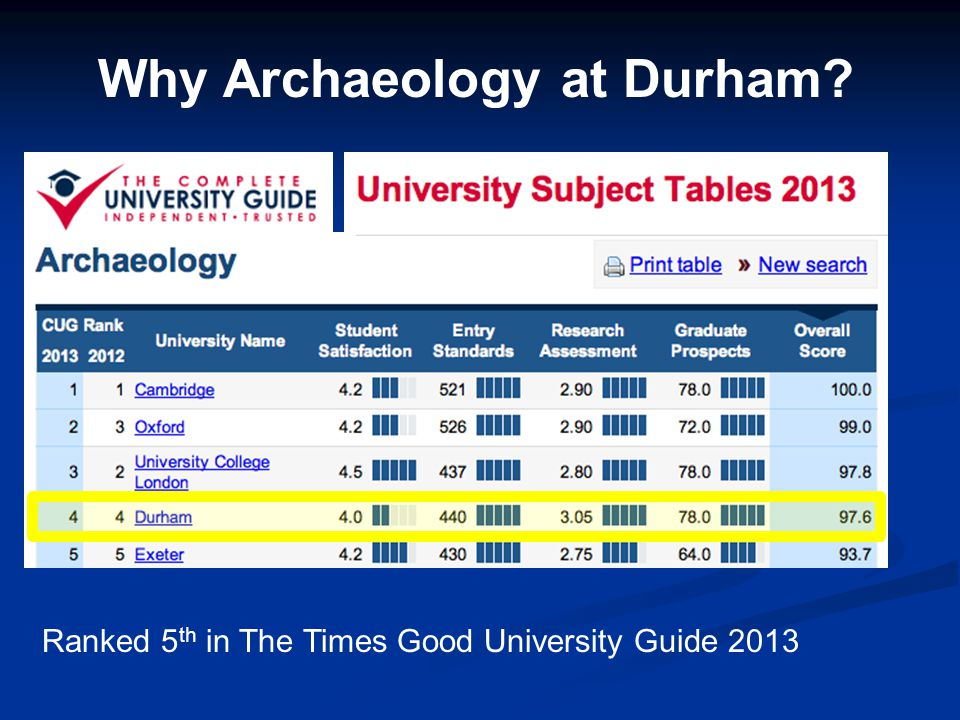 Why Archaeology at Durham? Ranked 5 th in The Times Good University Guide 2013