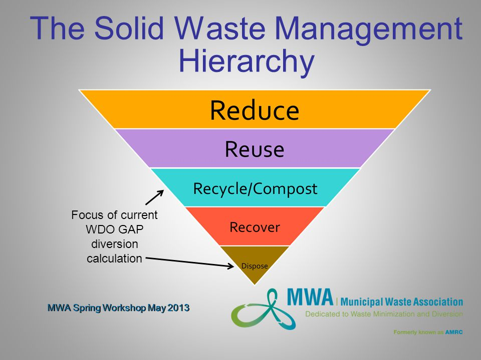 The Solid Waste Management Hierarchy Focus of current WDO GAP diversion calculation