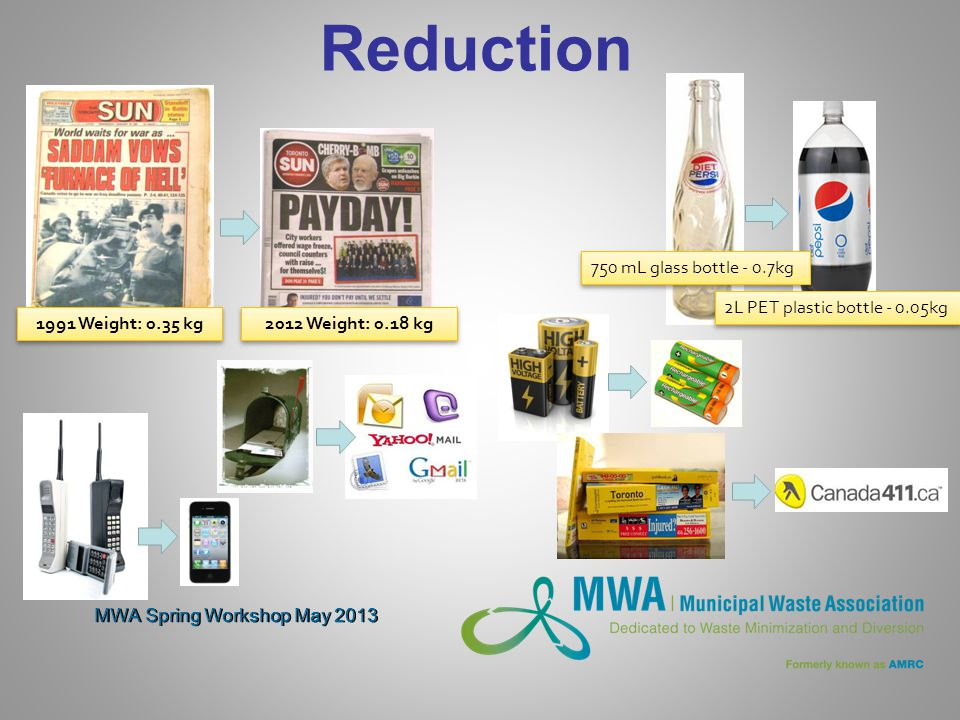 MWA Spring Workshop May 2013 Reduction 1991 Weight: 0.35 kg 2012 Weight: 0.18 kg 750 mL glass bottle - 0.7kg 2L PET plastic bottle - 0.05kg