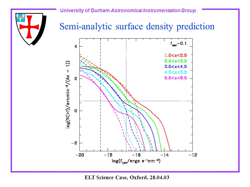 University of Durham Astronomical Instrumentation Group ELT Science Case, Oxford, 28.04.03 Semi-analytic surface density prediction