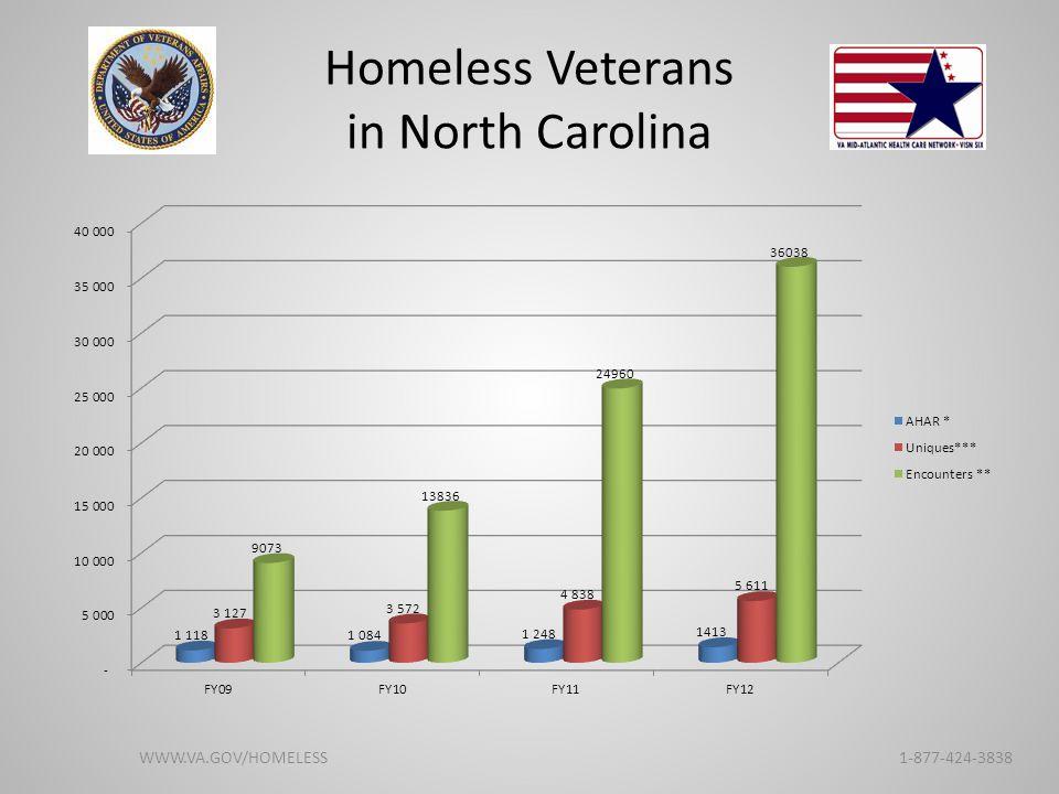 Homeless Veterans in North Carolina WWW.VA.GOV/HOMELESS 1-877-424-3838