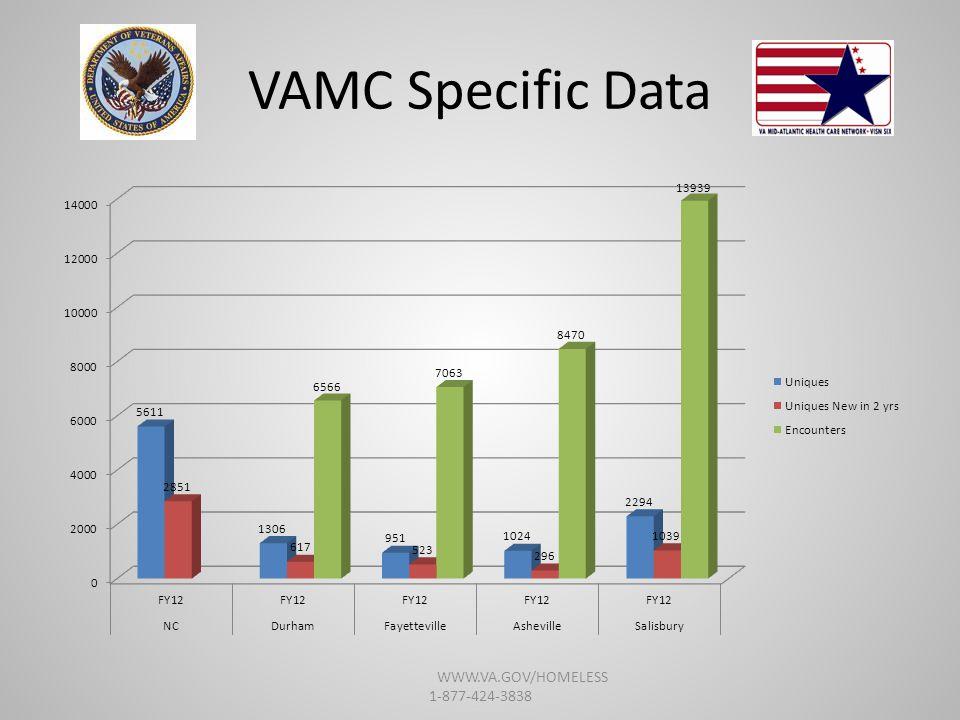 VAMC Specific Data WWW.VA.GOV/HOMELESS 1-877-424-3838