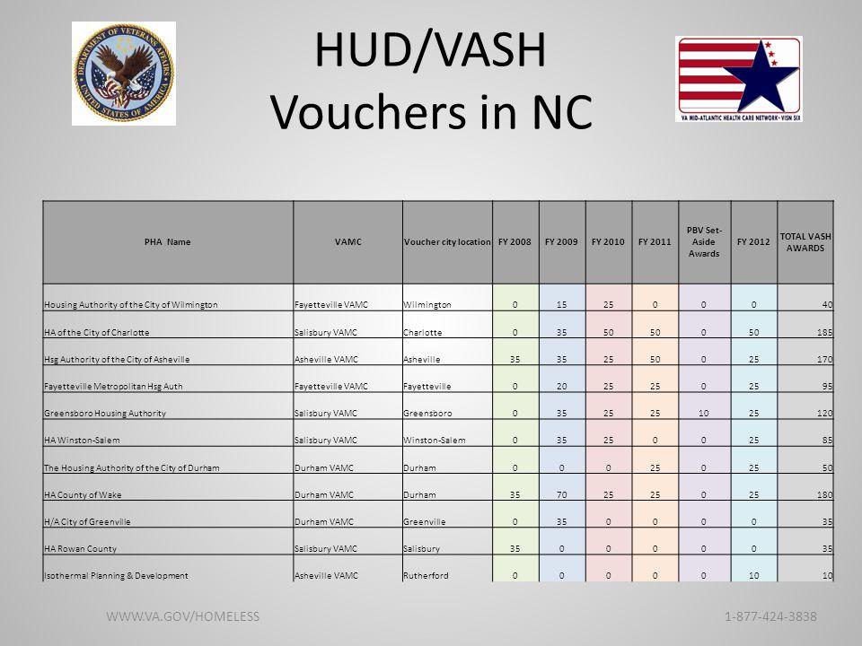 HUD/VASH Vouchers in NC WWW.VA.GOV/HOMELESS 1-877-424-3838 PHA NameVAMCVoucher city locationFY 2008FY 2009FY 2010FY 2011 PBV Set- Aside Awards FY 2012