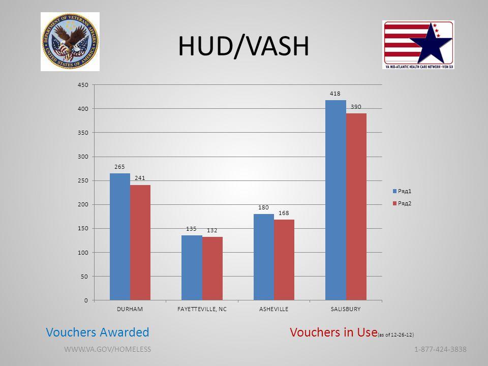 HUD/VASH Vouchers Awarded Vouchers in Use (as of 12-26-12) WWW.VA.GOV/HOMELESS 1-877-424-3838
