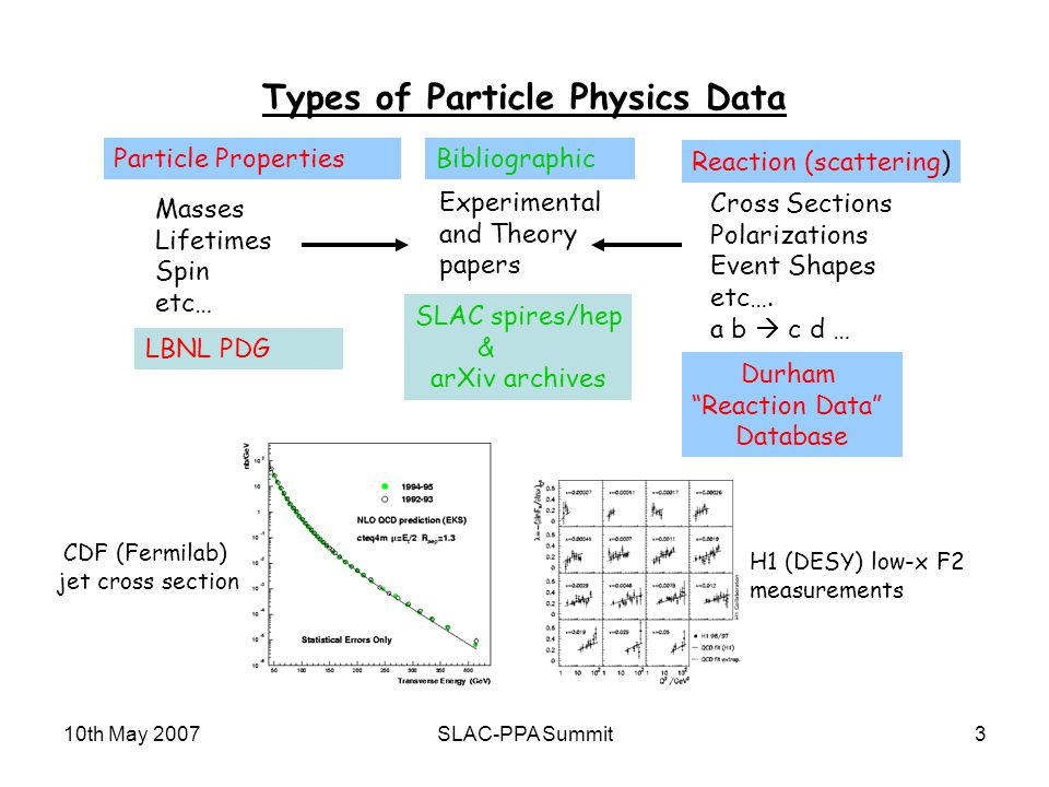 10th May 2007SLAC-PPA Summit3 Types of Particle Physics Data Particle Properties Reaction (scattering) Bibliographic Masses Lifetimes Spin etc… LBNL PDG SLAC spires/hep & arXiv archives Cross Sections Polarizations Event Shapes etc….