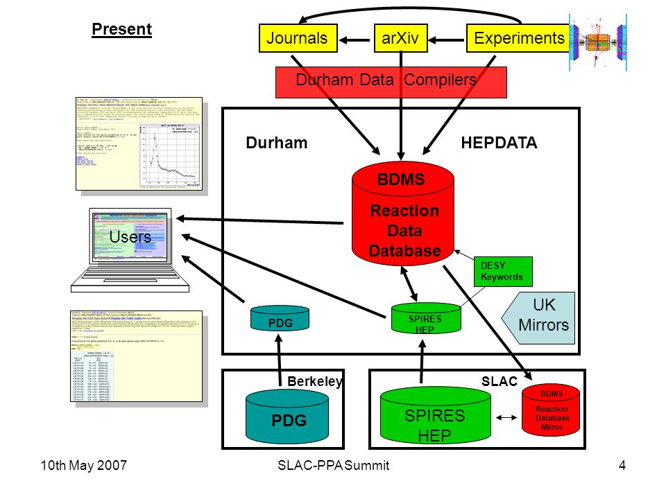 10th May 2007SLAC-PPA Summit4 SPIRES HEP SPIRES HEP PDG ExperimentsJournalsarXiv Durham Data Compilers Users Reaction Database Mirror BDMS UK Mirrors Reaction Data Database BDMS Present SLACBerkeley DurhamHEPDATA DESY Keywords