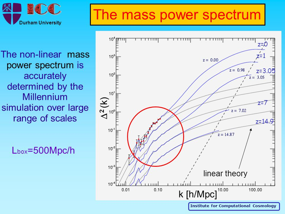 Institute for Computational Cosmology Durham University linear theory The non-linear mass power spectrum is accurately determined by the Millennium si
