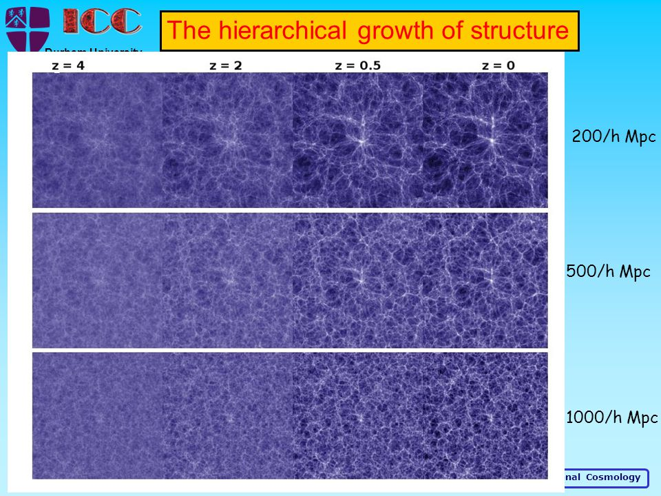 Institute for Computational Cosmology Durham University The hierarchical growth of structure 1000/h Mpc 500/h Mpc 200/h Mpc